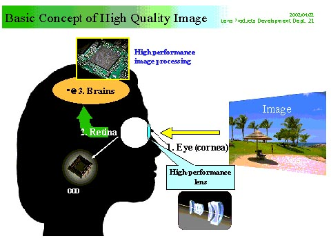 Basic Concept of High Quality Image